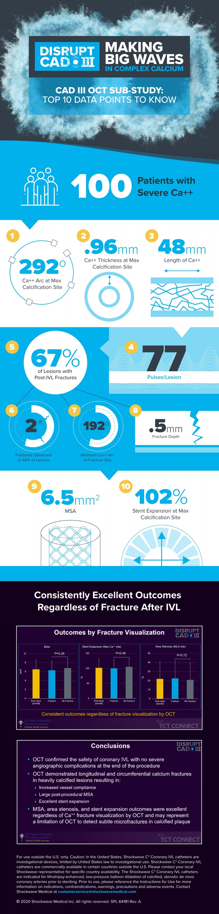 CAD III OCT Infographic Full for Catalyst